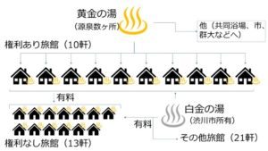 黄金の湯の権利関係図